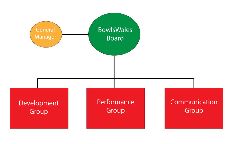 BowlsWales Structure,